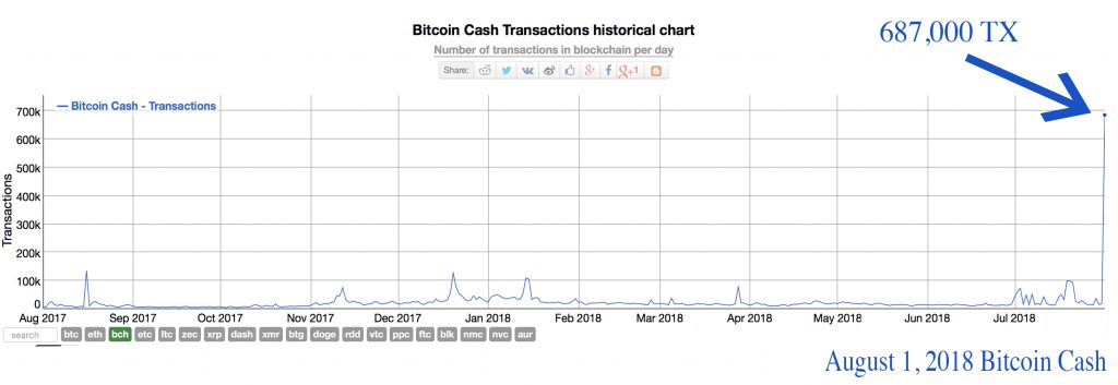 BCH Roundup: More Developments, 687K Transactions, and Rebirth Parties