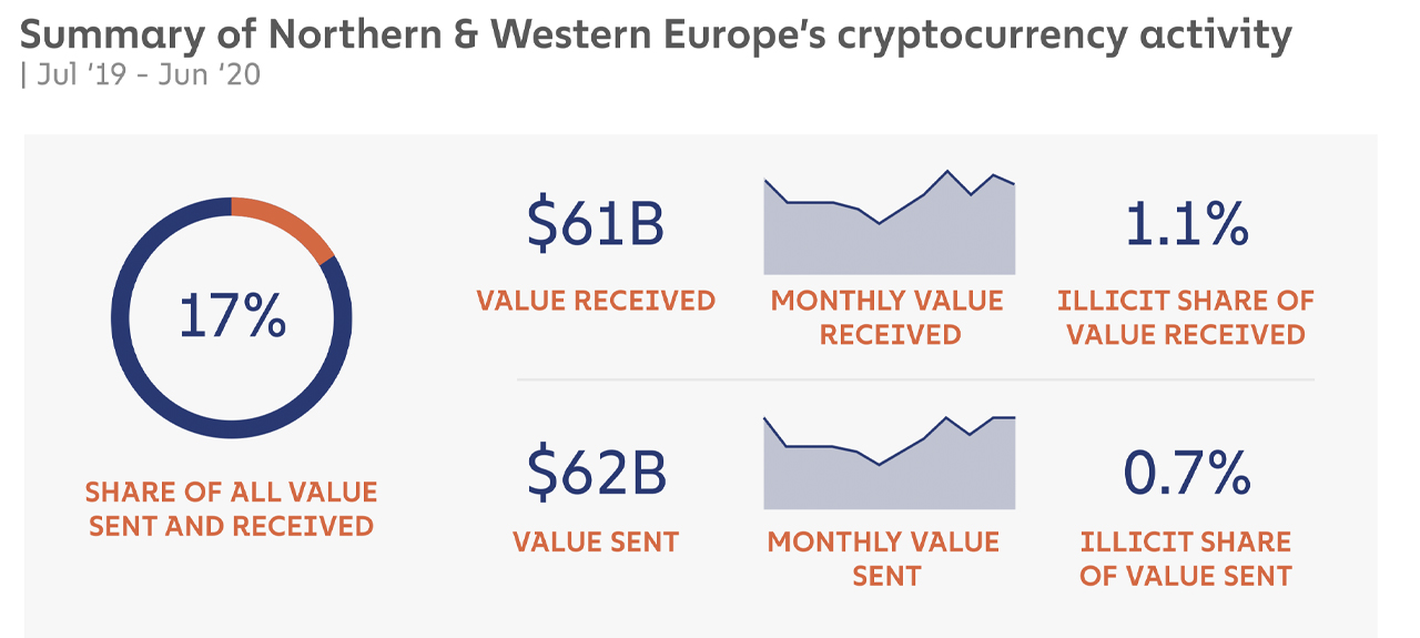 East Asia Dominates World's Onchain Crypto Activity, Europe and North America Trail Behind