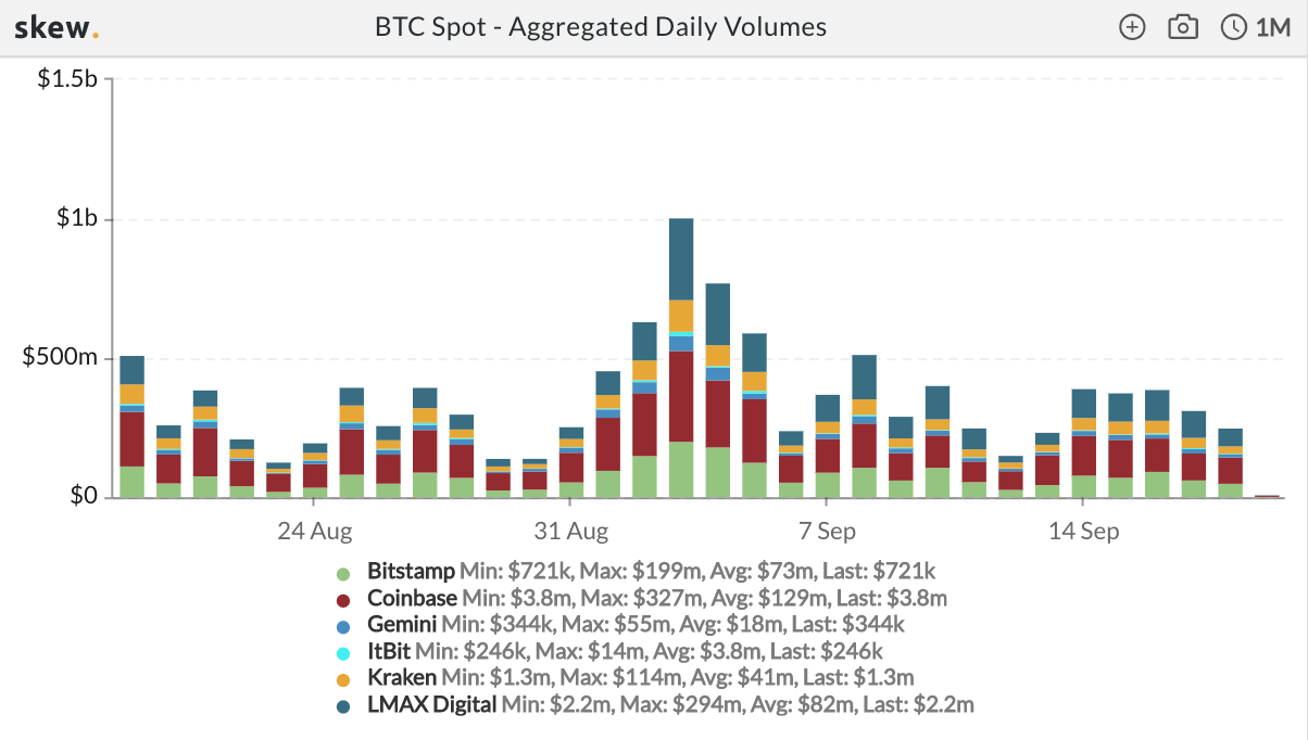 Bitcoin spot aggregated daily volumes